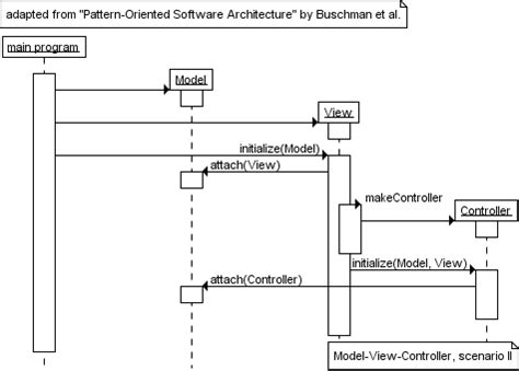 pattern oriented software architecture a pattern language architecture pattern software free patterns