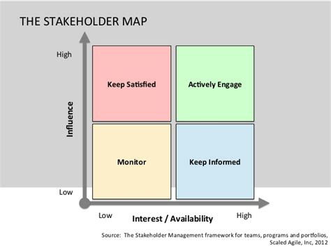 stakeholder management for product managers producttank