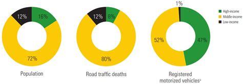 Kindersitz Auto Regeln Schweiz by L 228 Nder Mit Den Meisten Verkehrstoten Weltweit 187 Zukunft