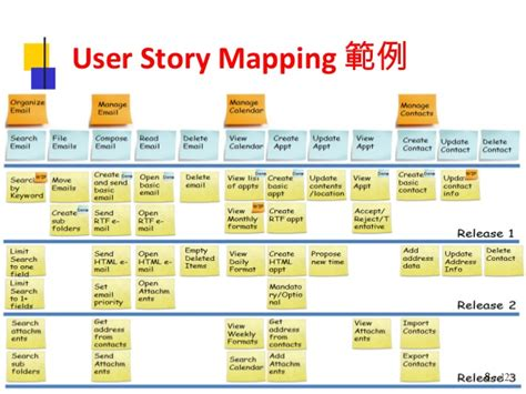 agile story mapping release planning software process agile meetup user story mapping workshop jobb
