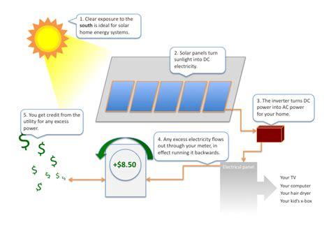 how do solar panels work for homes solar nor cal solar services
