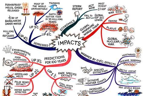 membuat mind map online 6 siri tips belajar growing mind map something to