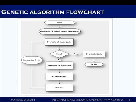 flowchart of genetic algorithm rational design using genetic algorithm