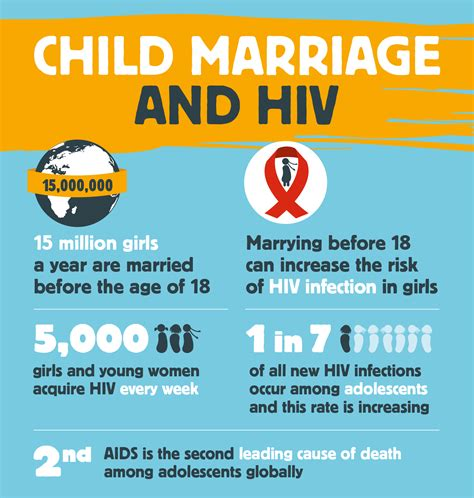 designing women aids infographic child marriage and hiv girls not brides