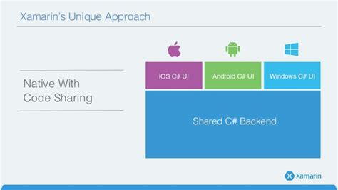 c what is the difference between xamarin form s android wear applications in c with xamarin