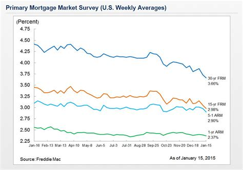 va mortgages va mortgage rates 15 year loan