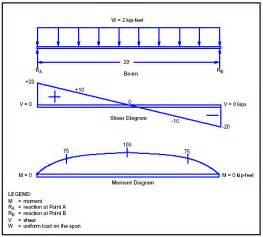 why is the shear force diagram for uniformly distributed
