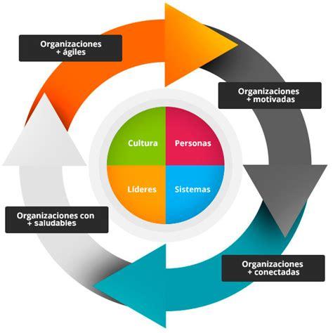 imagenes de organizaciones inteligentes desarrollo organizacional servicios de consultor 237 a