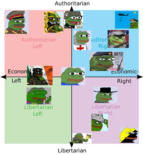 white right and libertarian books pepe politcal compass 2 political compass your meme