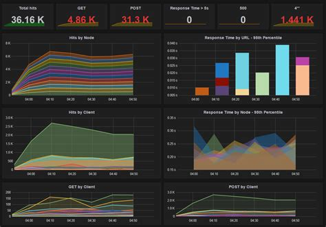 Powerful Iis Apache Monitoring Dashboard Using Elasticsearch Grafana Omar Al Zabir Blog Elasticsearch Get Template