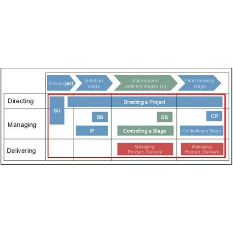 Some Exles Of A Project Planning Model Which Should You Use Project Approach Template