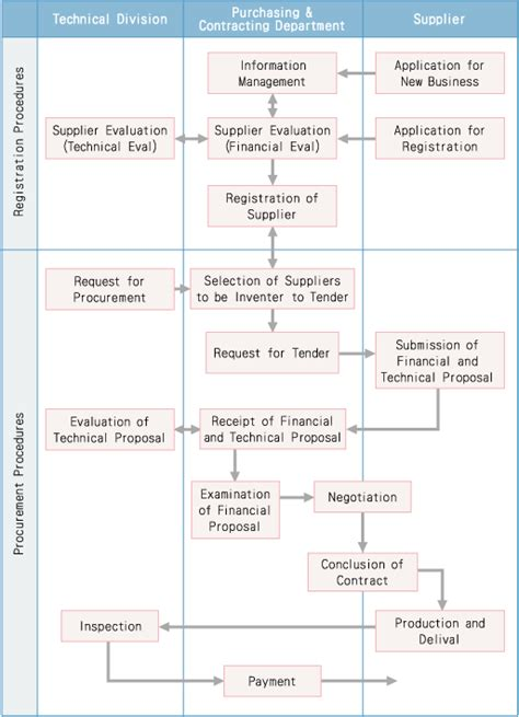 procurement flowchart flow chart of standard procurement procedures