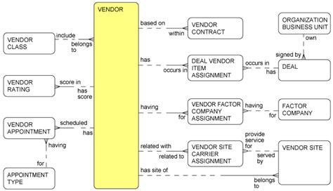 logical organizational pattern logical data model foundation