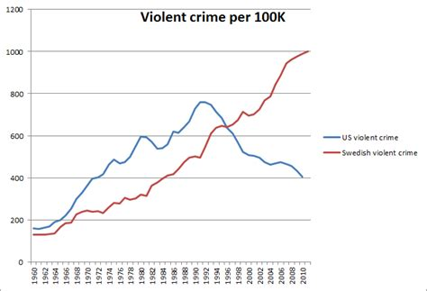 violent crime rates by year graph what is sweden s historical violent crime rate vs