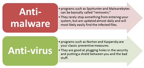 best antivirus and malware best malware removal tools virus removal