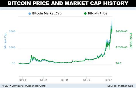 bitcoin price prediction kim dotcom bitcoin prediction 100 000 tradinggods net