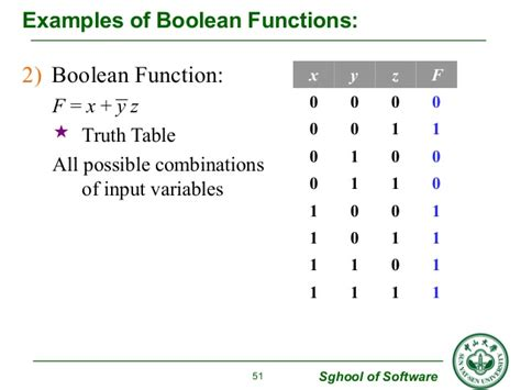 Ch 2 lattice & boolean algebra C- Boolean Function Examples