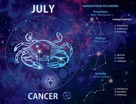 july 2013 calendar july month is for cancer zodiac so