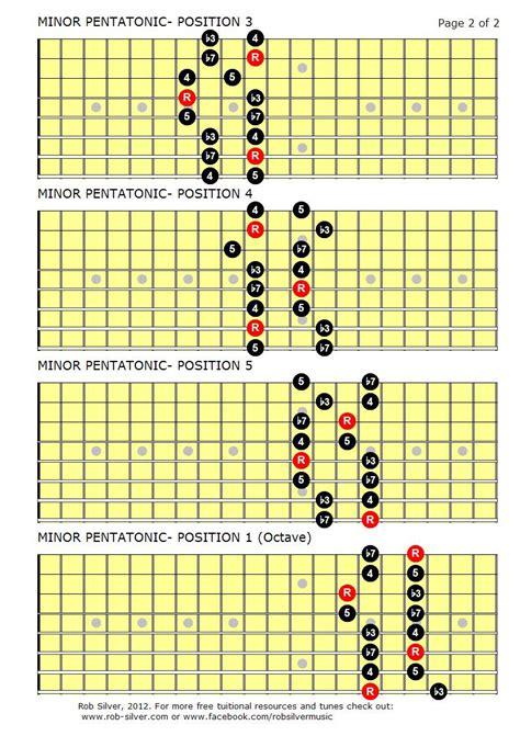 b minor pentatonic scale guitar rob silver the minor pentatonic scale for 8 string guitar