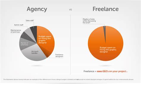 concept design jobs uk graphic design for print graphic design artwork cost