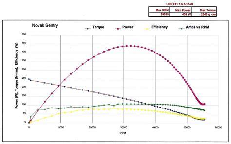 Sentry Mba Use Daata by Dyno Using A Novak Sentry Data Logger
