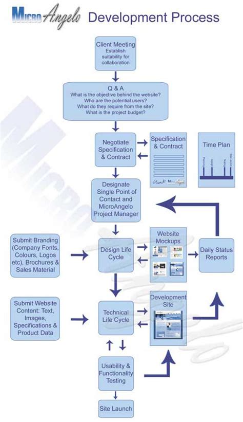 website development process flowchart process flow diagram for website development wiring