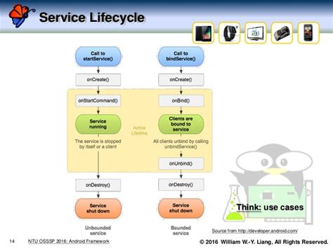 android framework an introduction to the android framework a architecture view