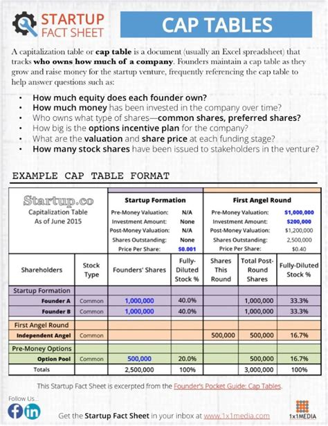 12 rules all entrepreneurs must know about cap tables