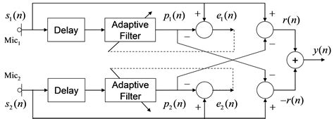 adaptive filtering fundamentals of least squares with matlabâ the ultra high speed lms algorithm implemented on parallel