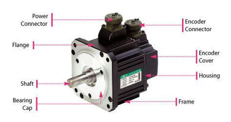 induction motor nedir difference between ac servo motor and dc servo motor polytechnic hub