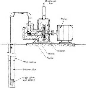 goulds submersible wiring diagram goulds free engine image for user manual