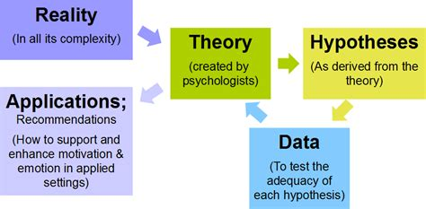design experiment theory the research process model reading craze