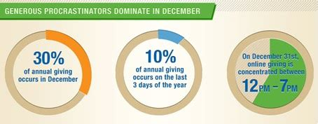 Four essential tips for planning year end email campaigns network for good