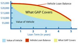 Toyota Gap Insurance Gap Coverage Toyota Of Tacoma