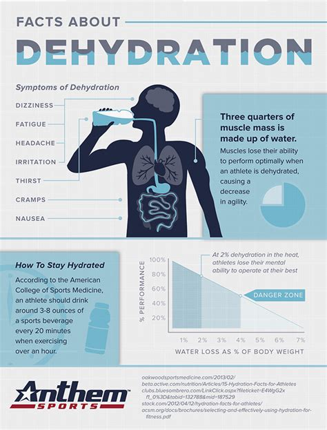 murray b hydration and physical performance facts about dehydration learn how to stay hydrated and