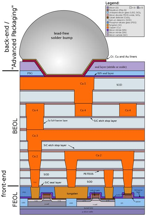 classification of integrated circuit by structure back end of line