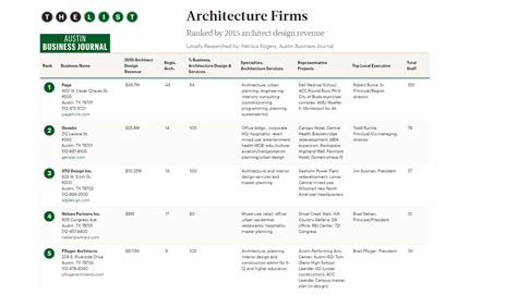top ten architecture firms abj top ranked architecture firm in austin page