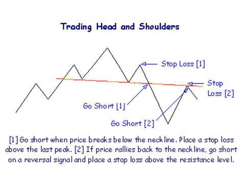 short swing profit rule head and shoulder pattern trading system reliable and