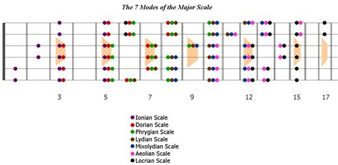 Fret Scale Template guitar scale trick part 4