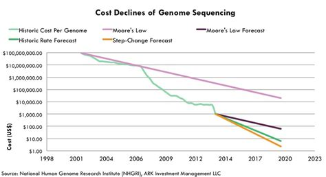 illumina gene sequencing illumina is the bedrock of the genomic revolution ark