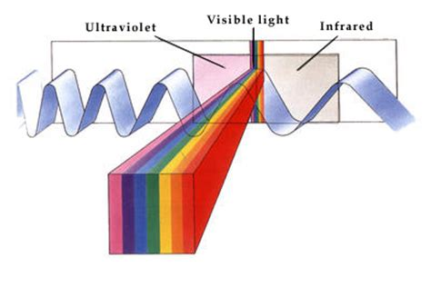 How Fast Does Light Move by How Fast Does Light Travel