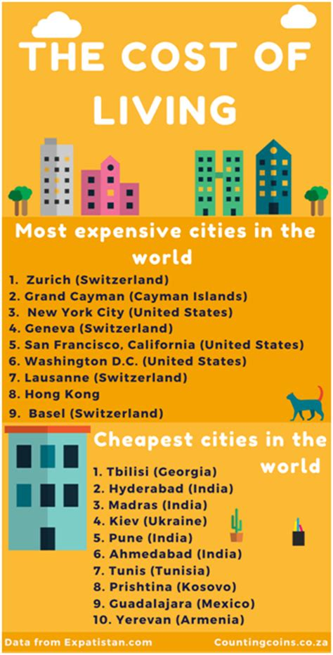 cheapest cost of living cities the cheapest and most expensive cities in the world