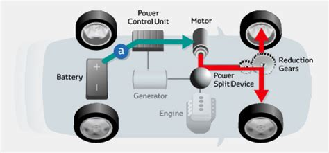 how hybrid cars work toyota global site hv hybrid vehicle