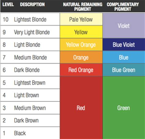 why do we use color brown in 2015 color trends understanding natural remaining pigment 187 kristin yarmer hair