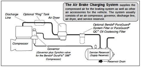 bendix air brake system diagram bendix air brake system diagram images