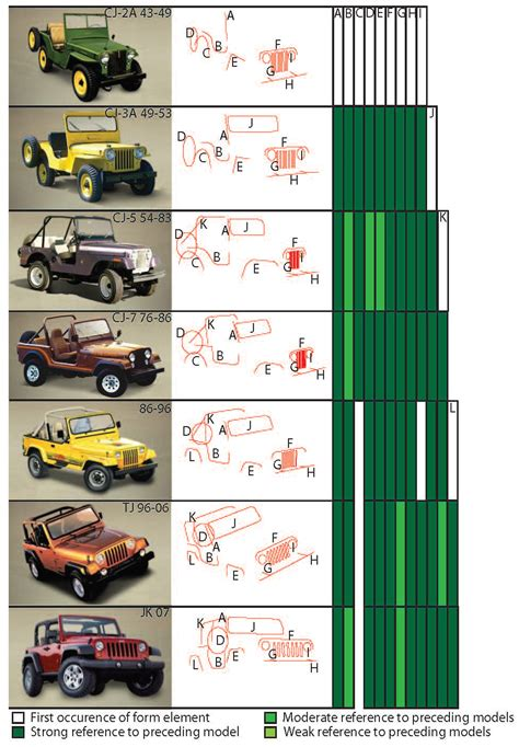 jeep model history jeep wrangler history timeline