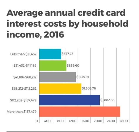 Best Business Credit Cards For Average Credit