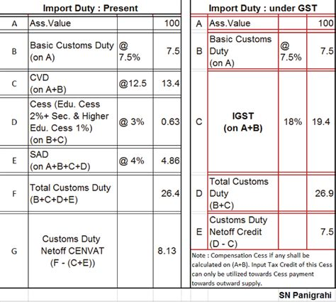 import of goods gst