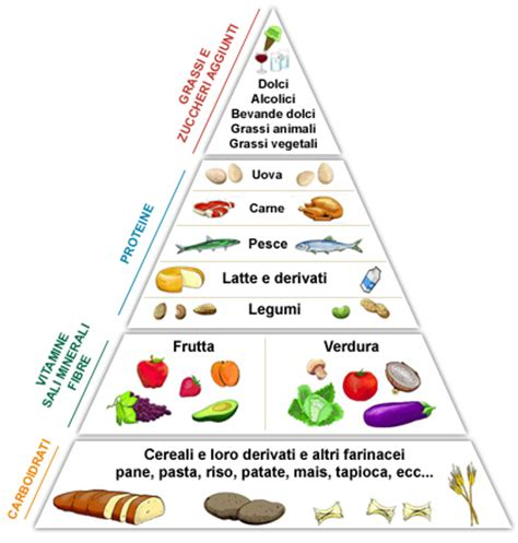 alimentazione cardiopatici barilla lancia la dieta fa bene alla salute delle