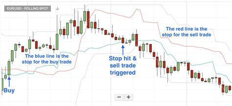 How To Use The Chandelier Exit Traders Bulletin Free Chandelier Exit